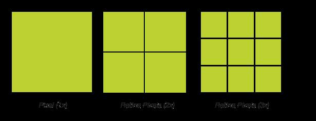 Retina Pixels